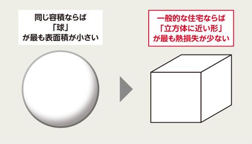 〔図2〕熱損失が少ない形状は立方体