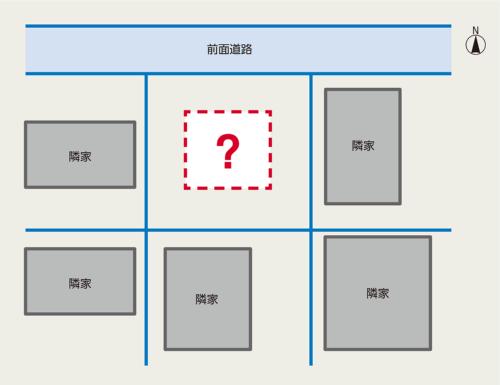 〔図1〕住宅と車をどう配置するか
