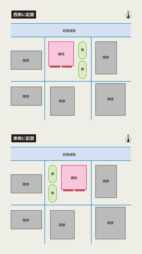 〔図2〕南側の離隔距離を確保できるのは2プラン