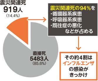 〔図1〕阪神・淡路大震災では避難所でインフルがまん延