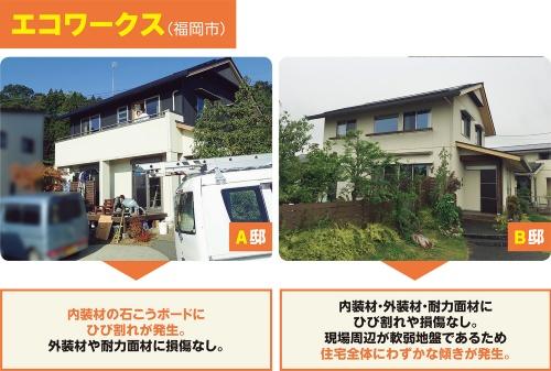 〔写真1〕激震地に立つ等級3住宅の被災状況を詳しく調査