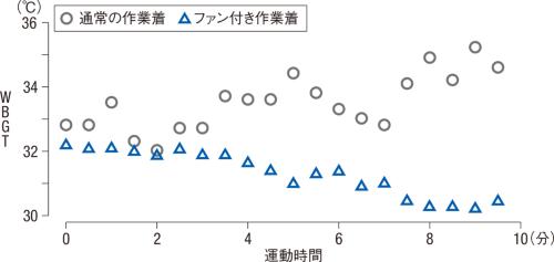 〔図1〕WBGTは30℃超の高水準