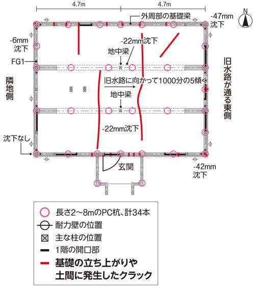 〔図1〕長辺の柱スパンは4.7m