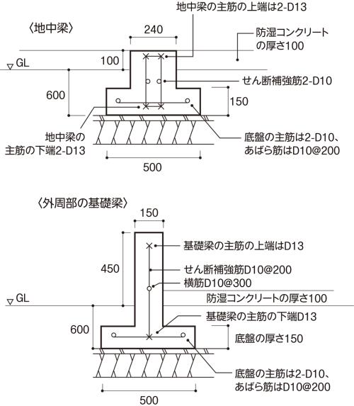 〔図2〕簡易な配筋の地中梁