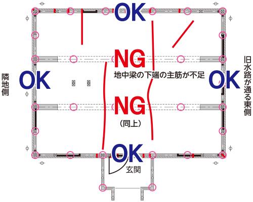 〔図3〕下端の配筋量が不足