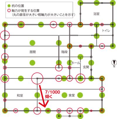 〔図1〕荷重の集中する柱の下に杭がない