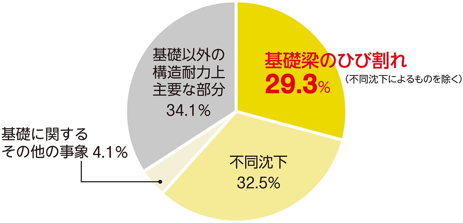 瑕疵保険の支払い対象となった構造的な不具合の3割が「基礎のひび割れ」 日本住宅保証検査機構が瑕疵保険の保険金を支払った「構造耐力上主要な部分」の事故の内訳。2008年12月~20年3月に保険契約したうち、20年3月までに保険金を支払った事故が対象(資料:日本住宅保証検査機構)