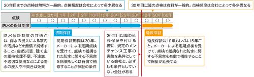 〔図1〕点検とメンテナンス工事が保証の条件