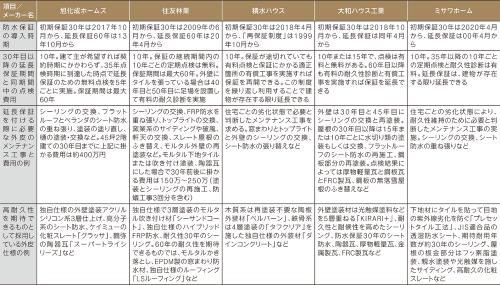 〔図2〕メンテナンス工事のメニューと各社独自の建材、仕様の例
