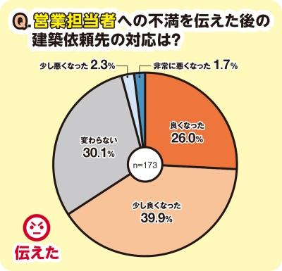 〔図2〕営業担当者への不満を伝えた建て主の約3分の2が、「良くなった」もしくは「少し良くなった」と答えた(資料:日経ホームビルダー)