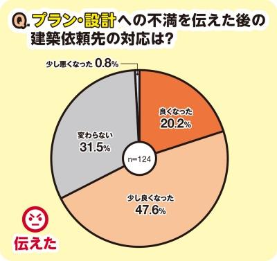 〔図2〕プラン・設計への不満を伝えた建て主の約半数が「少し良くなった」と回答。「良くなった」は約2割にとどまった(資料:日経ホームビルダー)