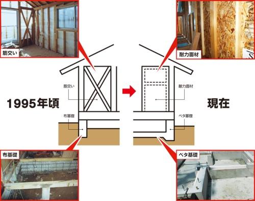 〔図1〕耐力面材とベタ基礎が一般的な姿に