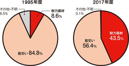 〔図2〕耐力面材が徐々に増加