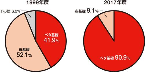 〔図3〕近年はほぼベタ基礎に