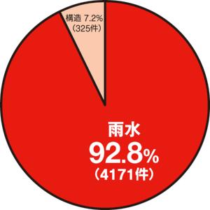 〔図1〕保険事故は雨漏りが9割以上を占める