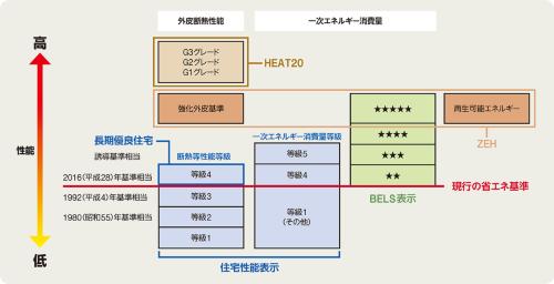 〔図3〕省エネ性能の評価は「外皮断熱」と「一次エネルギー消費量」の2本立て