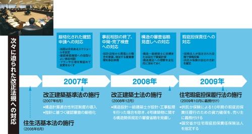 〔図2〕耐震偽装事件で一気に進んだ規制強化