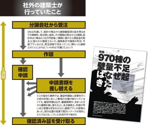 """〔図3〕ローコスト分譲業者の""""闇""""が明るみに"""