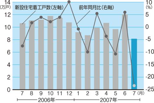 〔図4〕「建基法不況」が発生