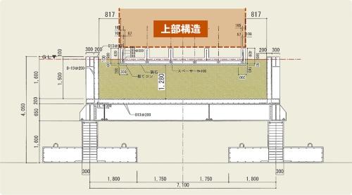〔図1〕人工地盤の厚みは1.5m