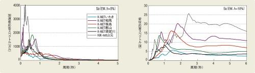 〔図1〕マグニチュード7.3の福島県沖地震は東日本大震災の「余震」