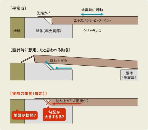 〔図2〕エキスパンションジョイントが跳ね上がらず