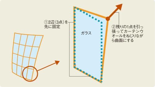 〔図1〕平らなガラスを現場で曲げる