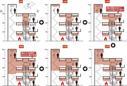 〔図1〕出火後15秒で3階は危険な状態に