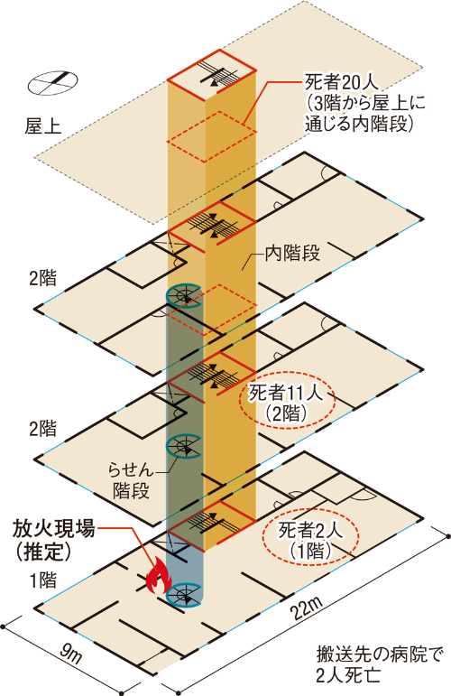 〔図2〕火災による死者は35人、内階段に集中