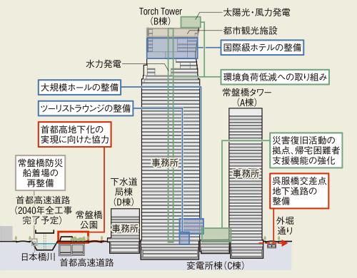 〔図2〕国際級ホテルやホールの計画を追加