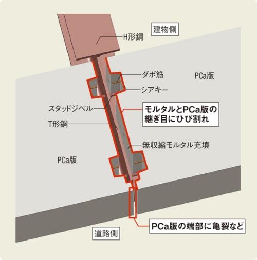 〔図1〕乾燥収縮などによる変形が原因か