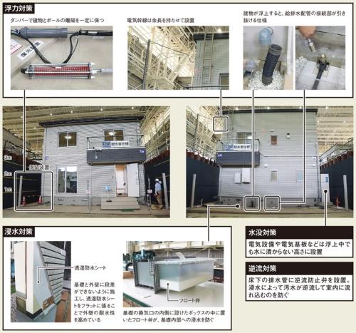 〔図1〕耐水害住宅には4つの対策を盛り込んだ