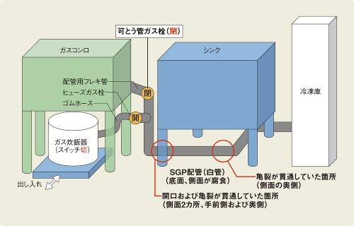 〔図1〕白管に腐食が見つかった