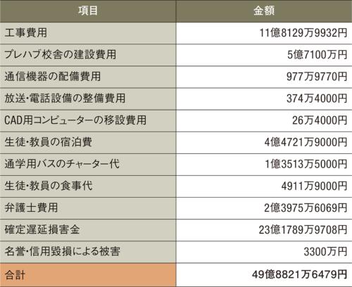 〔図1〕工事中の宿泊費なども請求