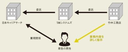 竹中工務店の工事課長が男性に施工図の具体的な修正箇所をメールや口頭で指示したという(資料:訴状を基に日経アーキテクチュアが作成)