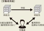 〔図2〕業務委託、労働者派遣、労働者供給の違いは?