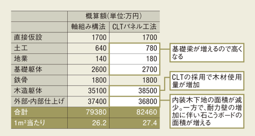 〔軸組み構法とCLTパネル工法の直接工事費の比較〕