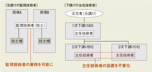 〔図1〕監理技術者の現場掛け持ちを可能にする緩和も