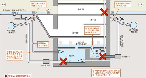 〔図1〕水は地下の貯水槽からあふれ出した