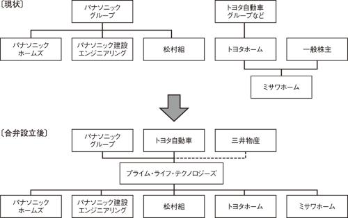 〔図1〕共同出資で新会社を設立