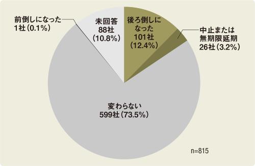 〔図1〕15.6%の企業が「後ろ倒し」「中止・延期」