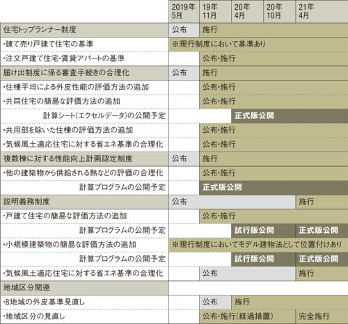 〔図1〕届け出義務制度の審査手続き合理化などを11月に施行