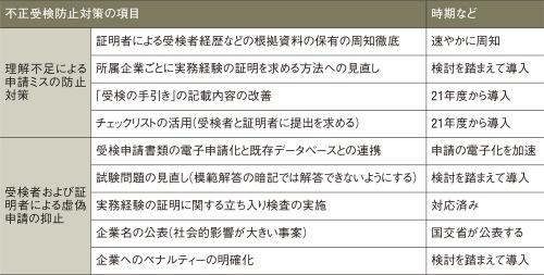 〔図1〕国交省は提言を踏まえて不正受検防止対策を講じる