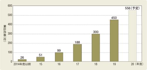 〔図1〕CLT建築物は順調に増えている