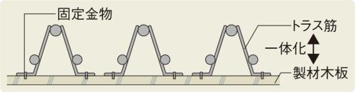 低層部で採用した型枠材詳細イメージ(資料:三菱地所)