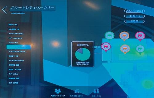 地区内データの活用の例。店舗内に設置したカメラで人数を把握して、混雑状況を可視化する(写真:日経アーキテクチュア)