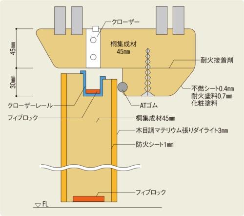 〔図1〕開発した防火戸の断面図