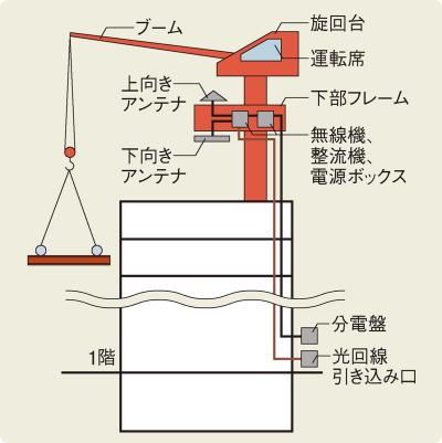 〔図1〕運転席と下部フレームは無線接続