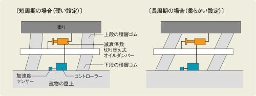 〔図2〕建物の固有周期に応じて上段の剛性を変化させる