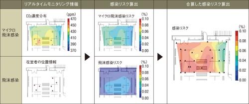 〔図1〕マイクロ飛沫と飛沫による感染リスクを合算